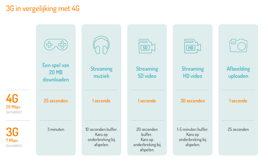 Verschil 3G 4G